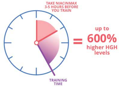 How To Use NiacinMax